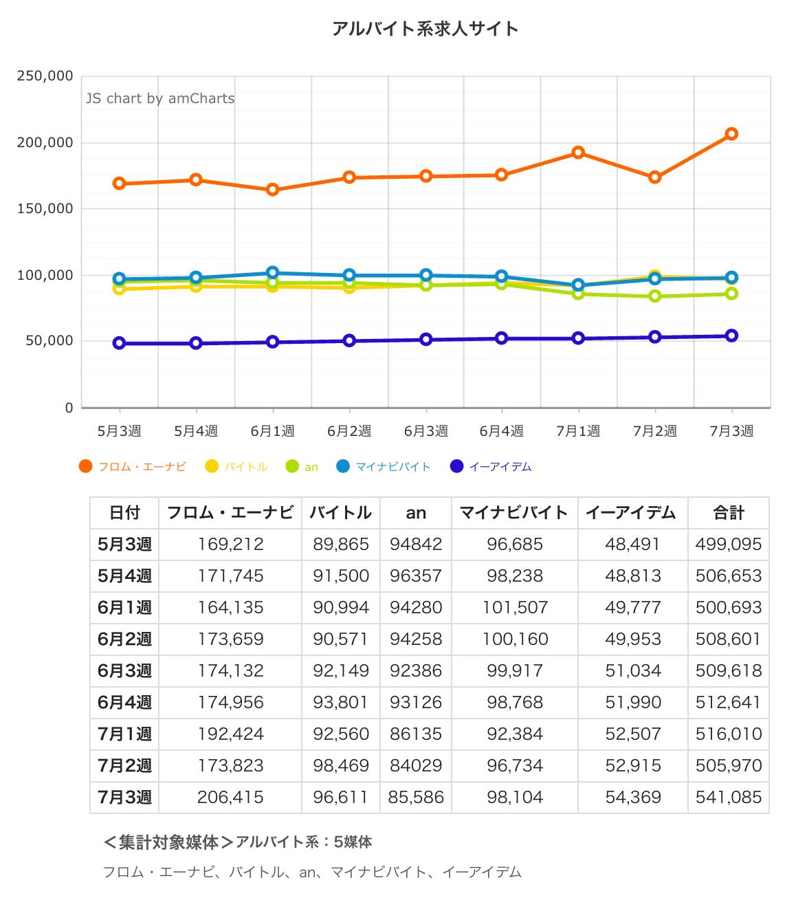 ウィークリー求人サイト掲載件数速報 2015年7月3週