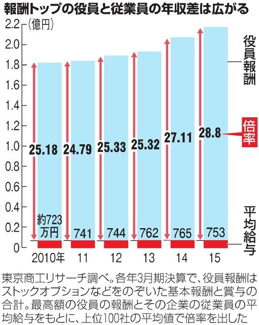 広がる年収差…役員報酬は高額化、従業員の年収増は慎重