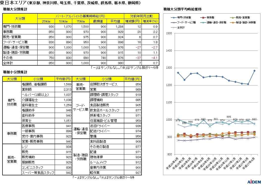 新聞折込の求人情報をもとに15都府県を調査 平成27年4月 パートタイマーの募集時平均時給
