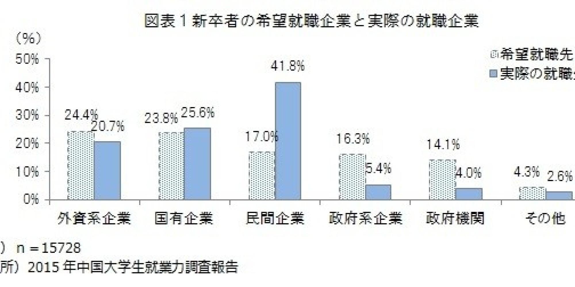 2015年就職戦線、史上最悪の就職難の懸念もベンチャー支援の広がりが(中国):研究員の眼
