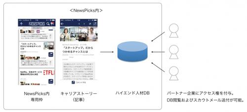 NewsPicks、リクルーティング領域に進出~「スカウトを待つ」という選択肢を提供