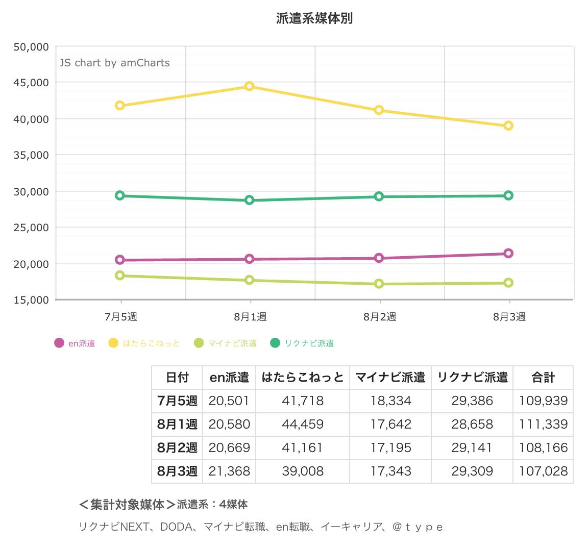 ウィークリー求人サイト掲載件数速報 2015年8月3週