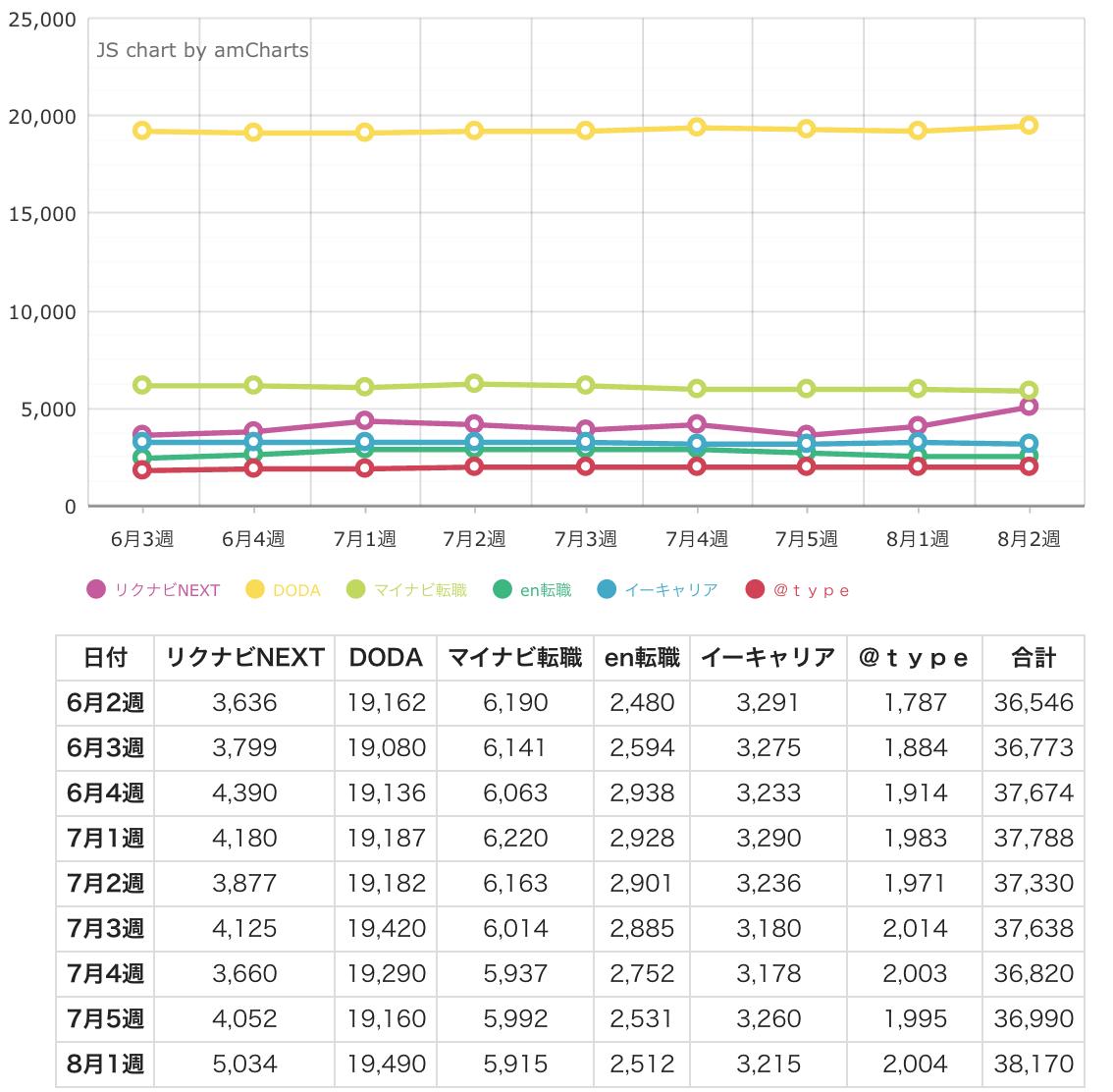 ウィークリー求人サイト掲載件数速報 2015年8月2週