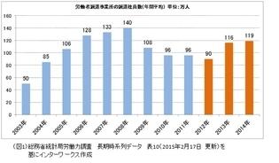 労働者派遣法改正を見据え、8月17日リニューアルした『派遣Style』。求人掲載件数が日本最大級に