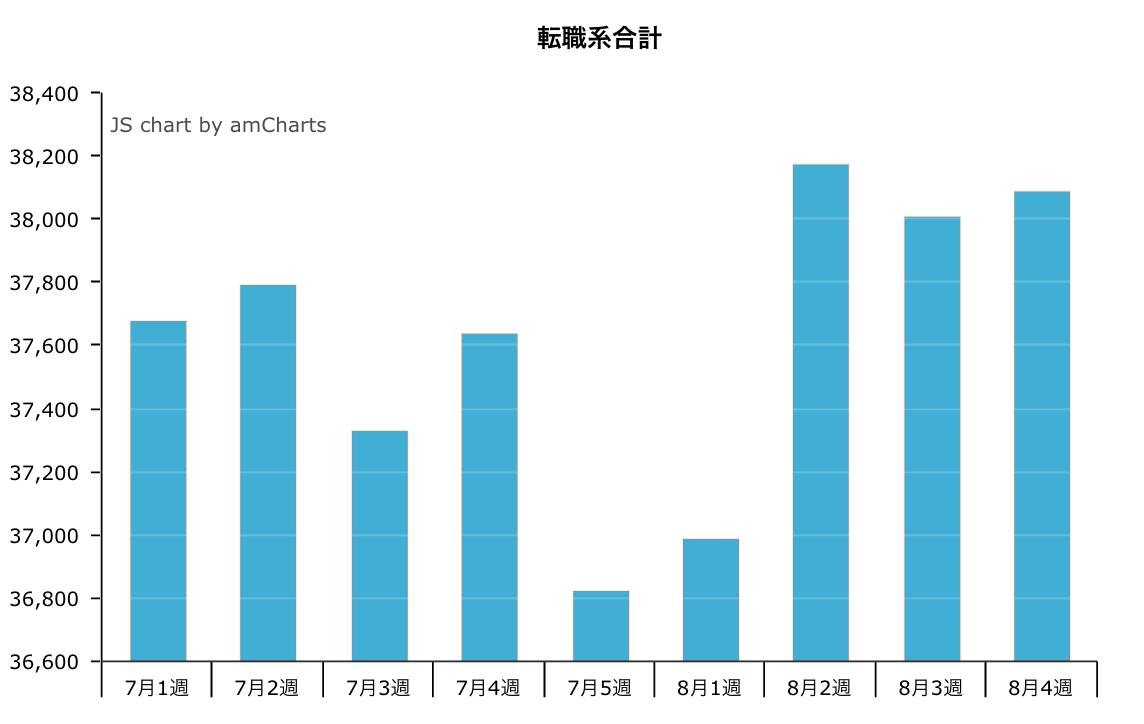 9月1週の転職系求人掲載件数は39,129件。先週比2.7%増。