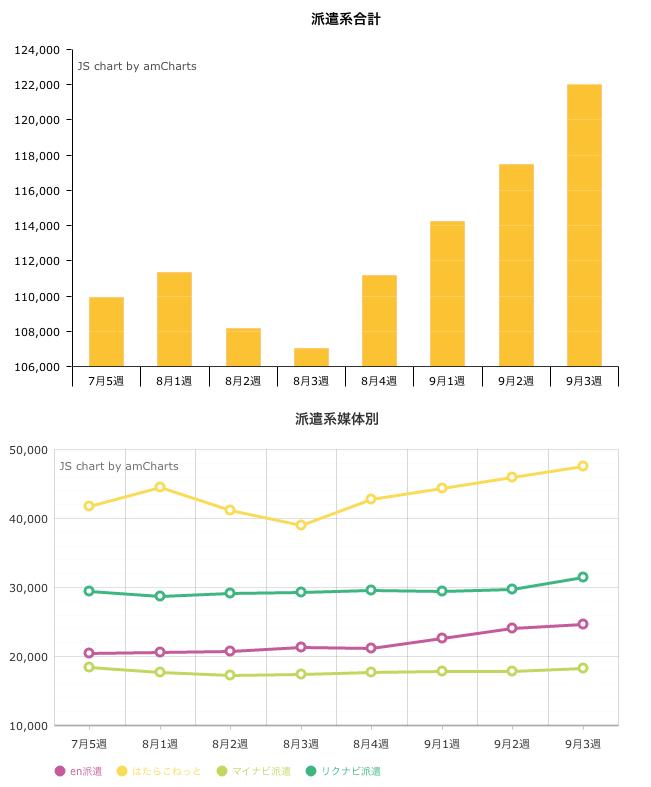 9月3週の派遣系求人掲載件数は122,039件。先週比3.9%増と4週連続で増加。