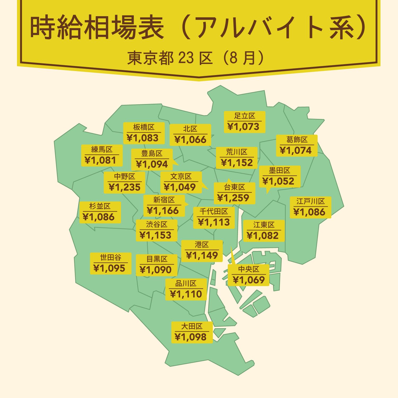 8月求人相場表(アルバイト系)