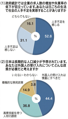 外国人受け入れ「慎重に」44%