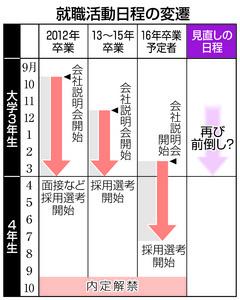 就活日程また見直し? 学生困惑、景気回復も影響か : 47トピックス - 47NEWS(よんななニュース)