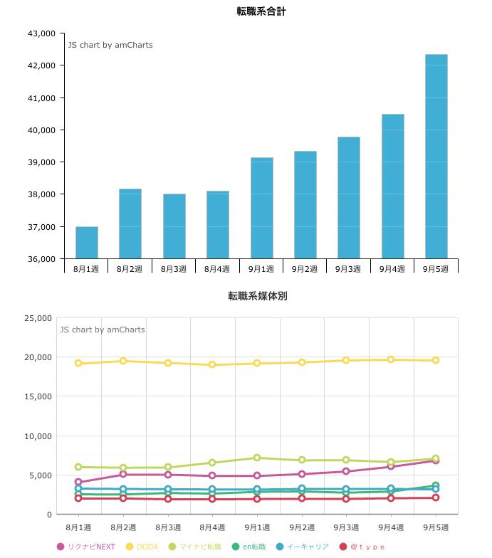 9月5週の派遣系求人掲載件数は42,328件。先週比4.6%増。