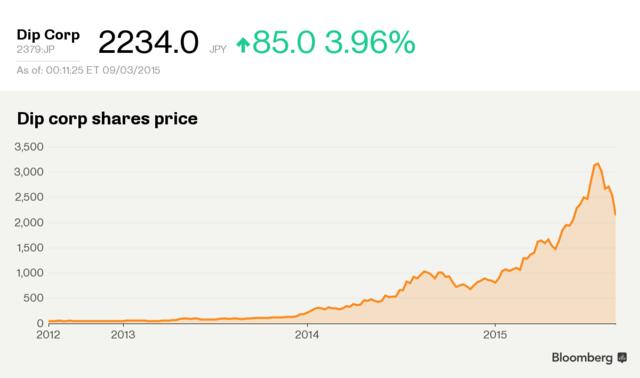 働くAKB世代の推しメン、ディップ株は50倍-安倍相場で上昇率1位