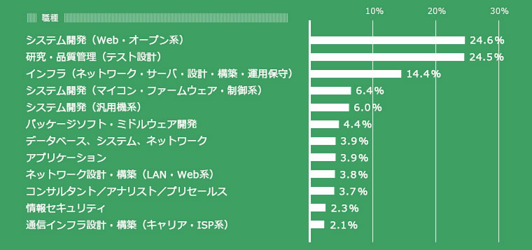 IT/Webエンジニア1000人調査レポート