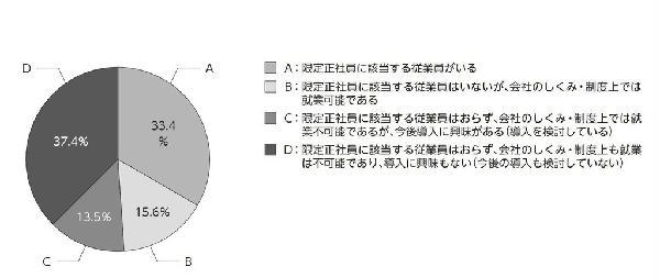 『平成27年版 パートタイマー白書』を本日発行 「限定正社員」の現状と可能性に関する調査発表