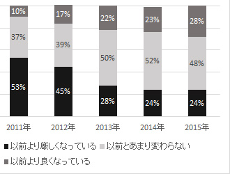 「派遣の求人状況、良くなっている」28%。5年連続で増加