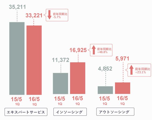 グラフで見るパソナグループ決算情報(2016年5月期第一四半期)