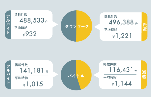 主要求人媒体の派遣とバイトの掲載件数の比率・平均時給は?