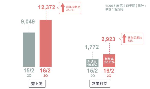 ディップ株式会社の決算情報分析(2016年2月期第二四半期)