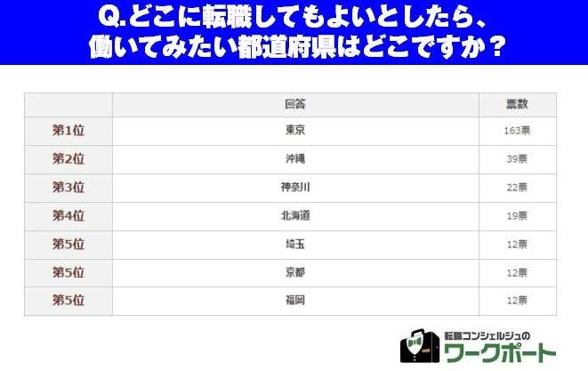 【転職希望者のホンネ調査】 転職して働くならどの都道府県がいい? 第1位は『東京都』、第2位『沖縄県』、第3位は『神奈川県』。