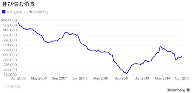 日本の労働市場、数十年ぶりに需給逼迫-消費押し上げに直結せず  - Bloomberg
