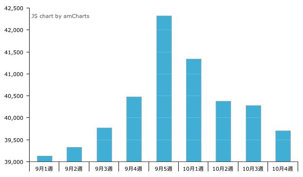 10月4週の転職系求人掲載件数は39,709件。先週比1.4%減。