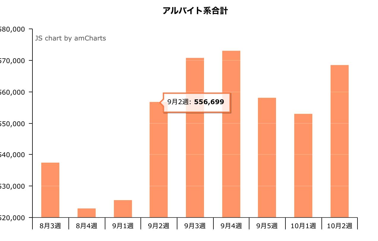 10月2週のアルバイト系求人掲載件数は568,410件。先週比2.8%増。