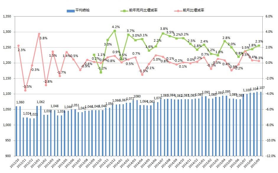 9月度製造業平均時給は1,107円3カ月続けて調査開始以来の最高時給に日本最大級の製造業求人情報サイト『工場ワークス』~ 2015年9月度 製造業平均賃金調査 ~