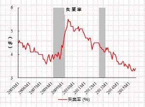 ほぼ完全雇用を示す雇用統計から次の段階の労働市場を見通す!