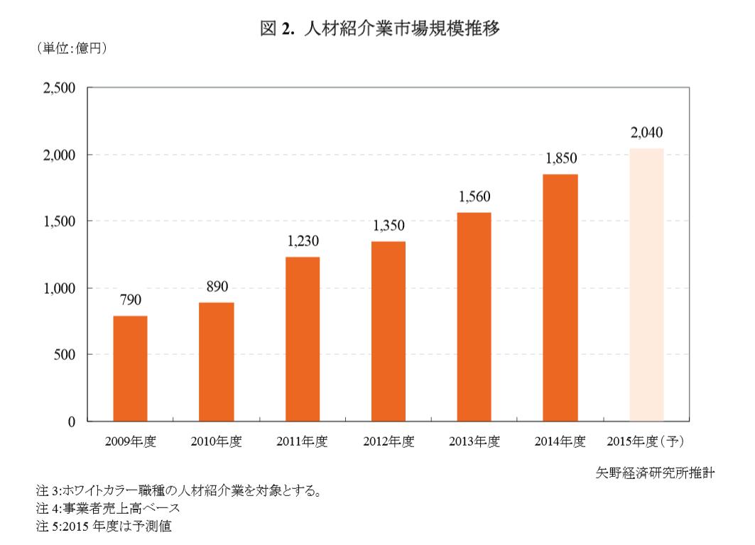 人材紹介市場1850億(矢野経済発表)が大変疑わしい件