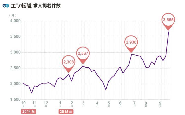 伸び続けるエン転職!エン・ジャパン株式会社の決算分析(2016年3月期・第2四半期)