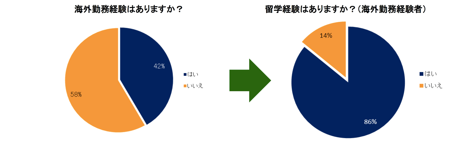 外国語に興味を持った時期約、半数が中学生以下