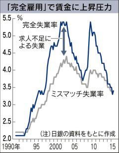 求人不足の失業23年ぶり解消 7~9月、日銀試算