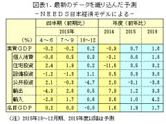 15年度の実質成長率は0.7%、16年度は1.6%成長NEEDS予測15年7~9月期速報織り込む