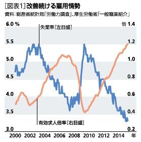 人手不足が変える日本経済-働き方の変革が必要に - 櫨(はじ) 浩一