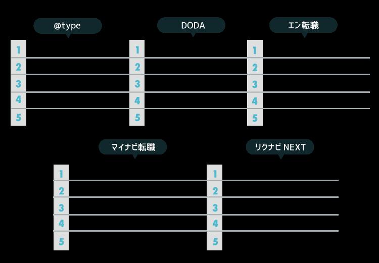 【求人レポート特別編・第2弾】正社員系媒体を比較!