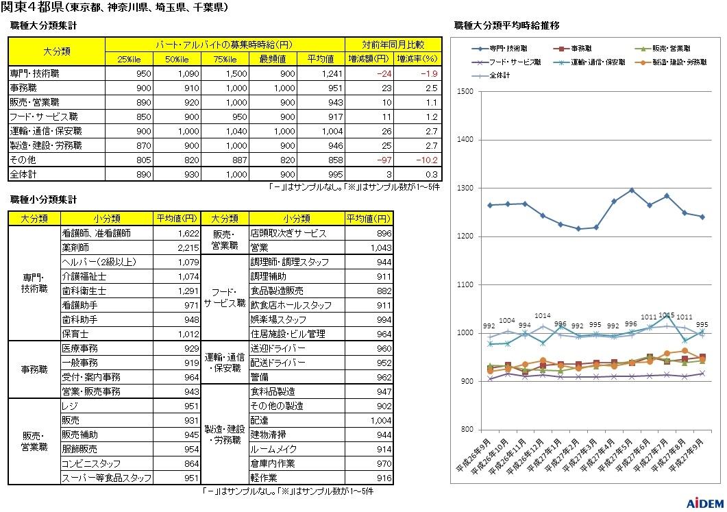 新聞折込の求人情報をもとに15都府県を調査 平成27年9月 パートタイマーの募集時平均時給