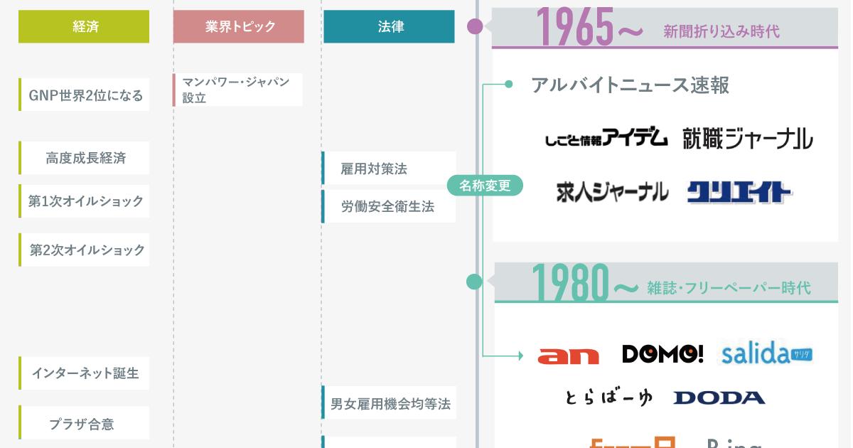 ビジュアルで見る求人情報サービス50年史