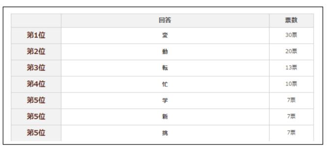 """【転職希望者のホンネ調査】 転職希望者が答える、2015年表す""""漢字一文字""""は? 1位「変」、2位「動」、3位「転」と""""動き""""を表す漢字がランクイン!"""