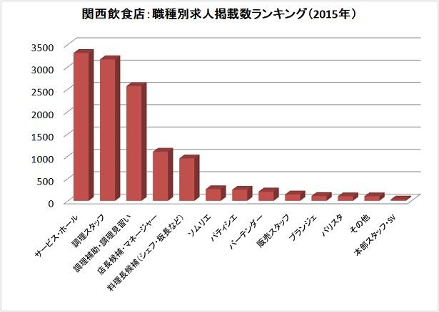 【2015年まとめ】飲食店で最も人手不足だった職種は?関西飲食店の求人データを発表!
