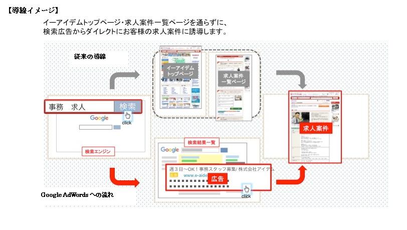 株式会社アイデムがGoogle AdWords(TM) Premier SME Partner(PSP)として認定