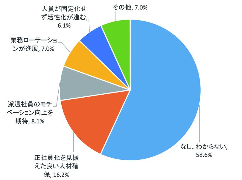 ユーザー企業「派遣法改正のメリットはなし、わからない」が多数派 ~東京商工リサーチ調べ~