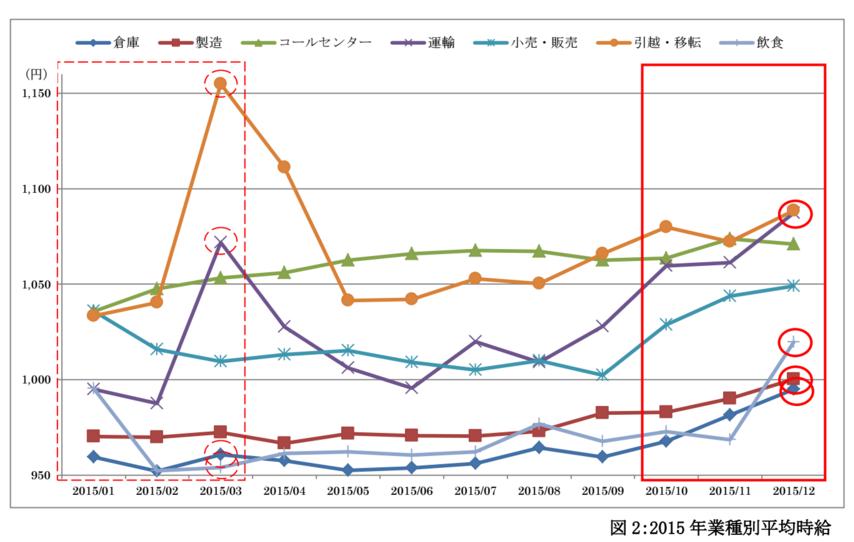 短期人材動向 クォータリーレポート Vol.1   2015 年 10~12 月