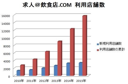 サイト利用15,000店舗を突破!「居酒屋」「和食」求人が急増中!-求人@飲食店.COM
