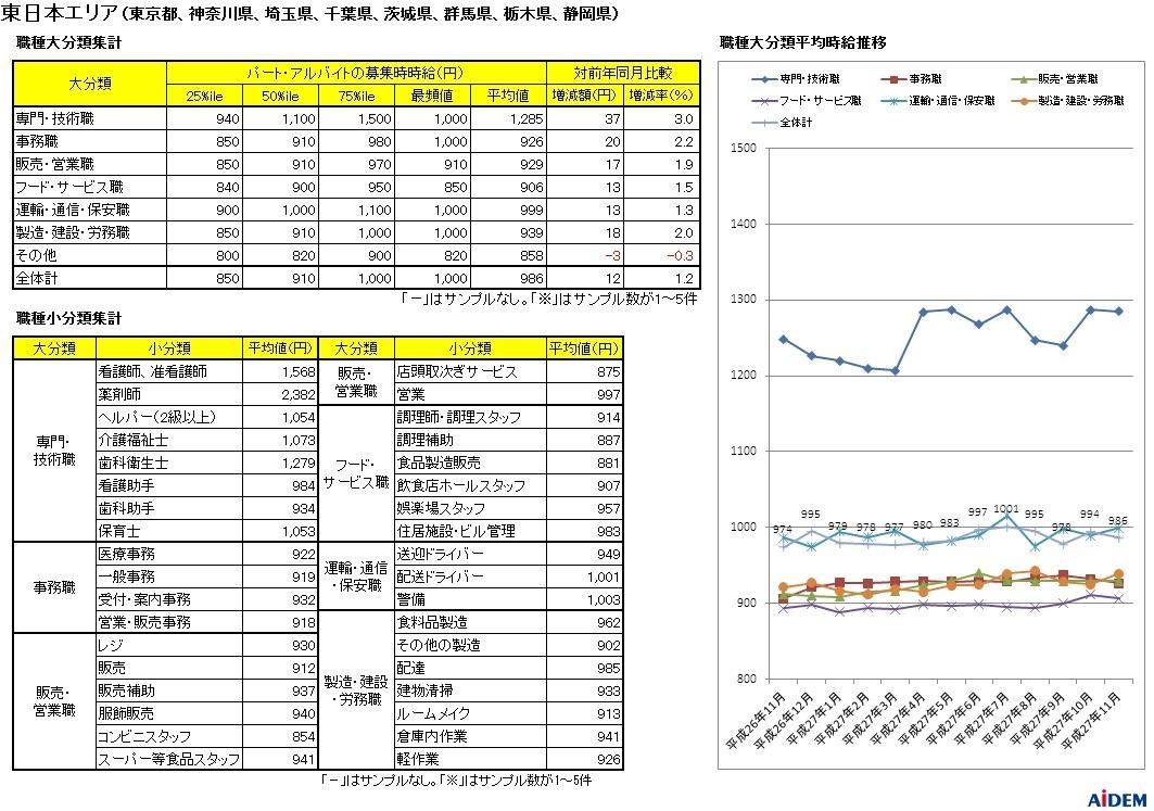 新聞折込の求人情報をもとに15都府県を調査 平成27年11月 パートタイマーの募集時平均時給