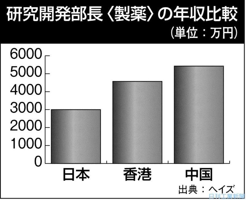 アジアでも管理職の給与が低い日本。優秀な人材獲得で後れ