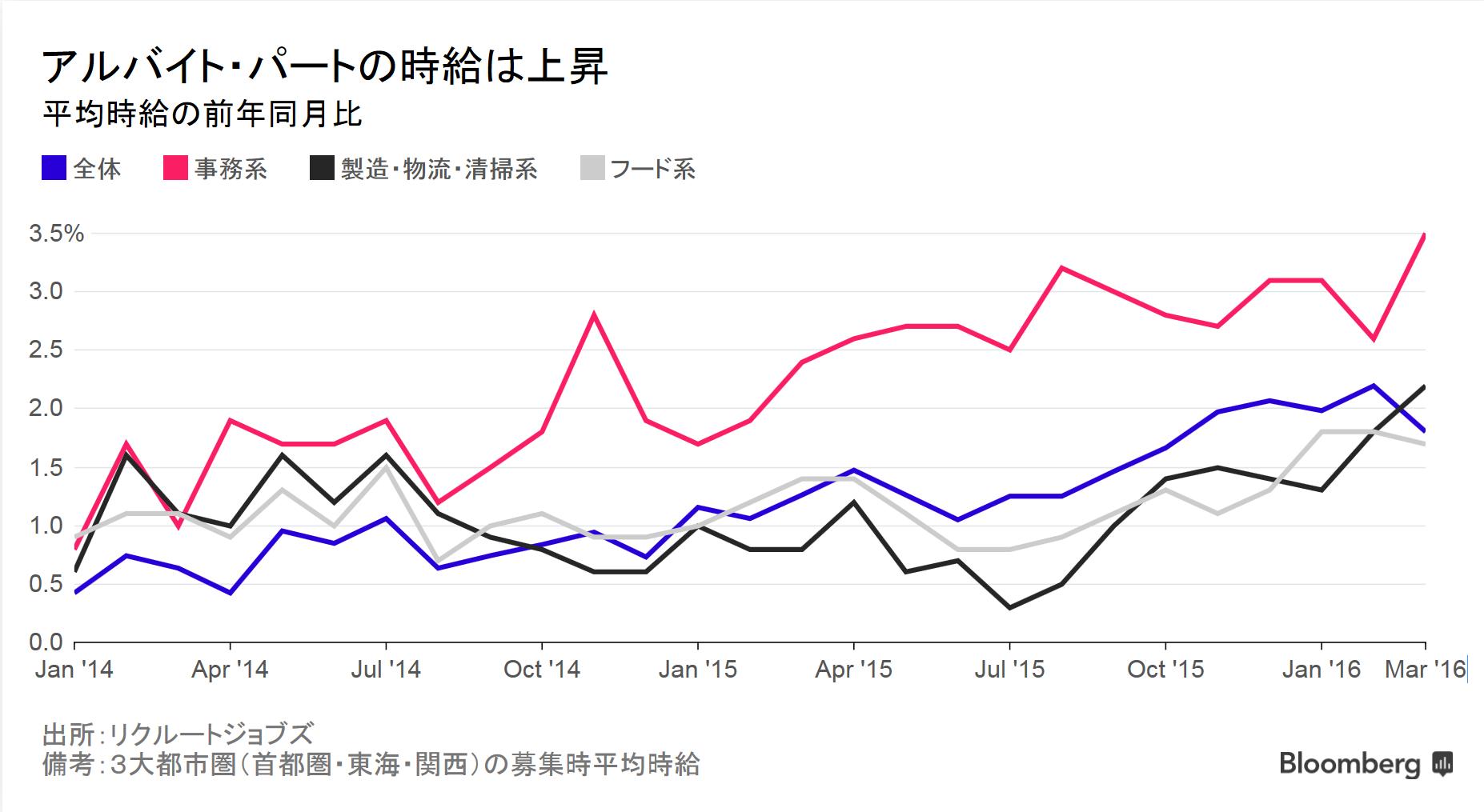 日本経済に一筋の光、アルバイト・パートの賃金上昇-売り手市場で