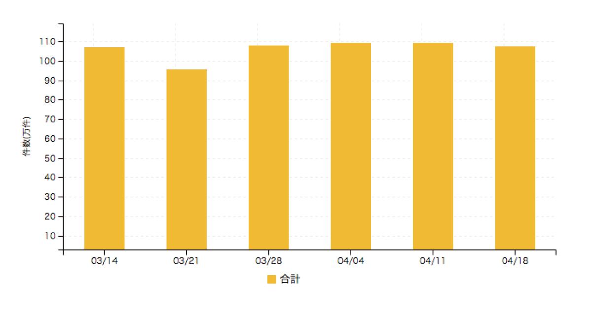 【アルバイト系媒体 求人掲載件数レポート】2週連続減少傾向 39都府県で求人減