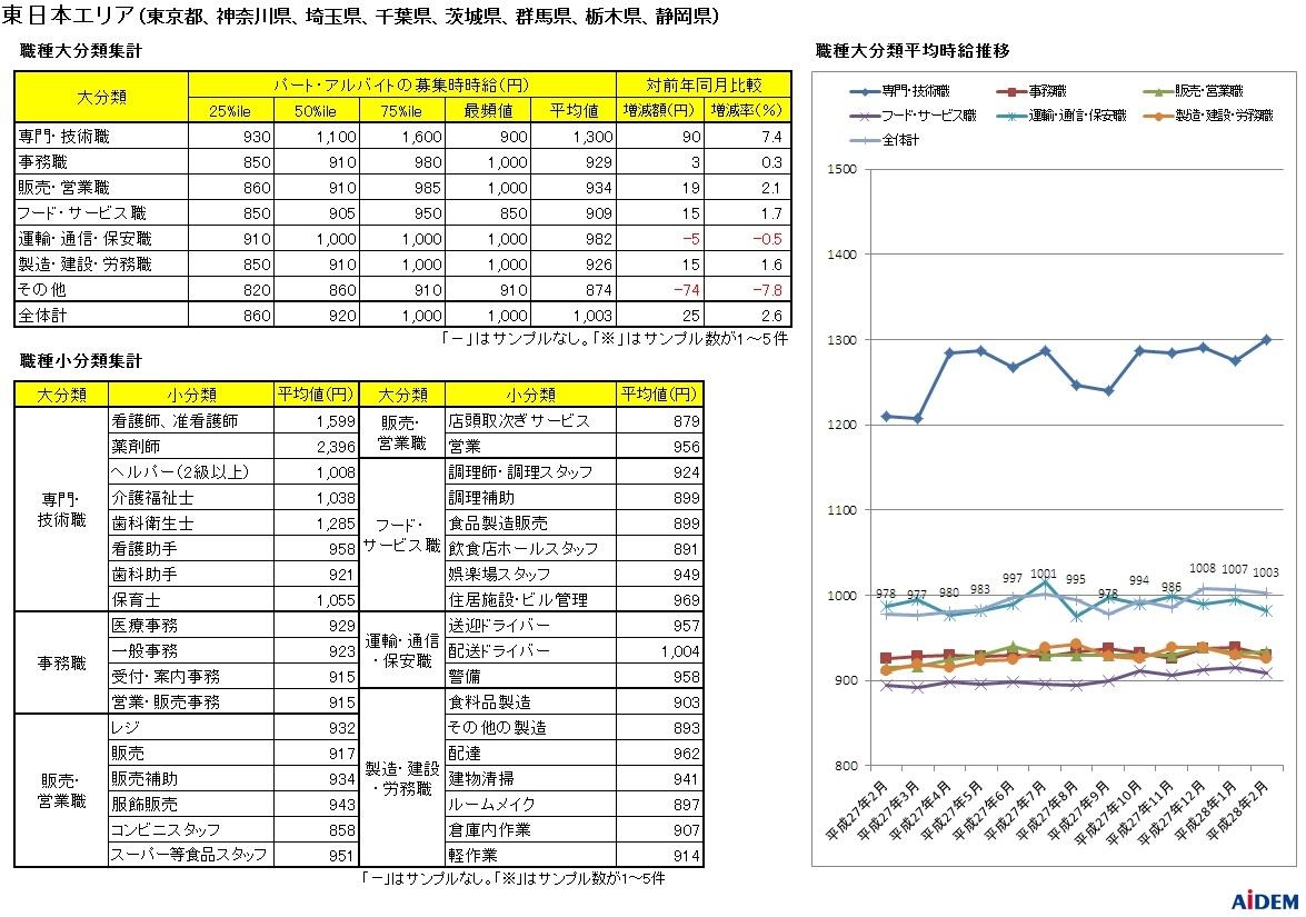 新聞折込の求人情報をもとに15都府県を調査 平成28年2月 パートタイマーの募集時平均時給