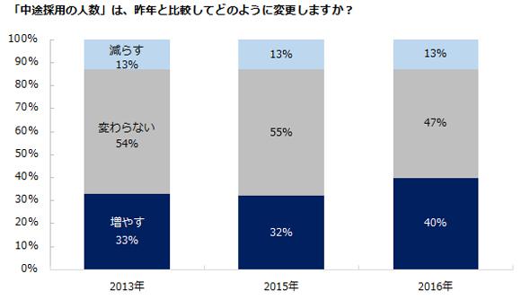 キャリアニュース:中途採用予測レポート2016――中途採用の人数を「増やす」企業が4割