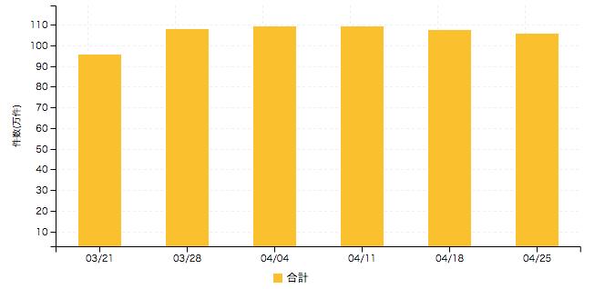 【アルバイト系媒体 求人掲載件数レポート】3週連続減少傾向 熊本で3割減