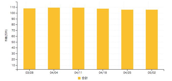 【アルバイト系媒体 求人掲載件数レポート】マイナビバイトで13.25%減 次週以降の奮起に期待